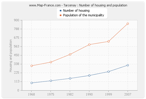 Tarcenay : Number of housing and population
