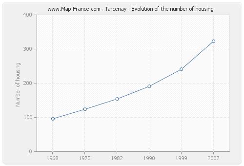 Tarcenay : Evolution of the number of housing
