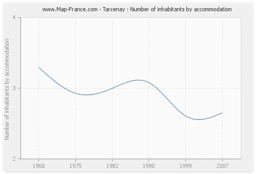 Tarcenay : Number of inhabitants by accommodation
