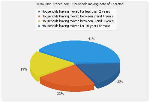 Household moving date of Thoraise
