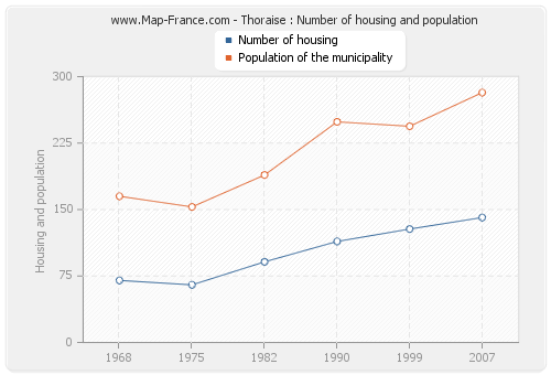 Thoraise : Number of housing and population