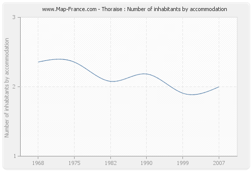 Thoraise : Number of inhabitants by accommodation