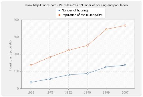 Vaux-les-Prés : Number of housing and population