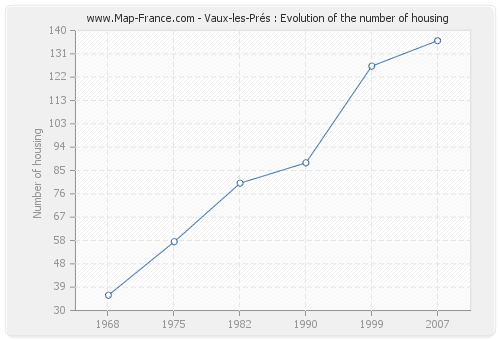 Vaux-les-Prés : Evolution of the number of housing