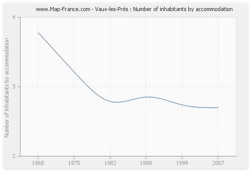 Vaux-les-Prés : Number of inhabitants by accommodation