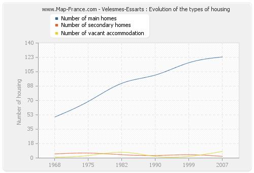 Velesmes-Essarts : Evolution of the types of housing