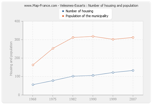 Velesmes-Essarts : Number of housing and population