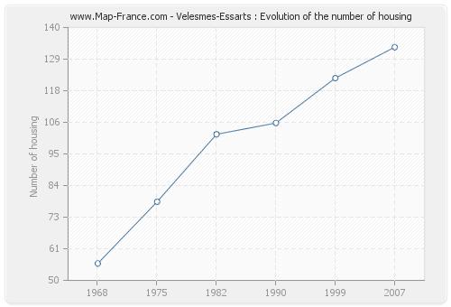 Velesmes-Essarts : Evolution of the number of housing