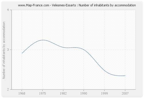 Velesmes-Essarts : Number of inhabitants by accommodation