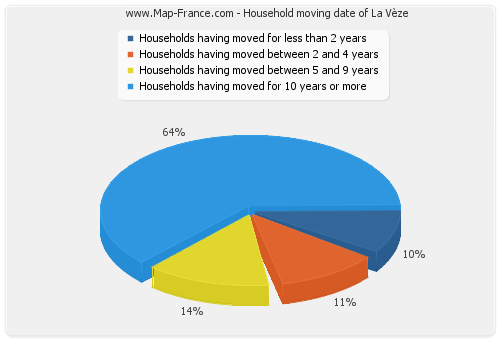 Household moving date of La Vèze