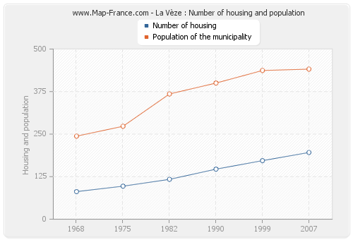 La Vèze : Number of housing and population