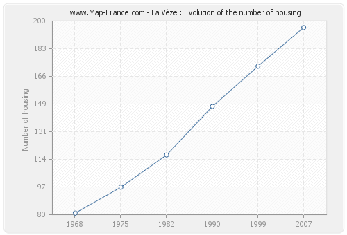 La Vèze : Evolution of the number of housing