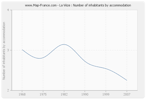 La Vèze : Number of inhabitants by accommodation