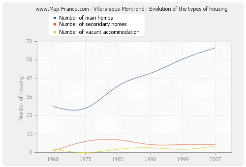 Villers-sous-Montrond : Evolution of the types of housing