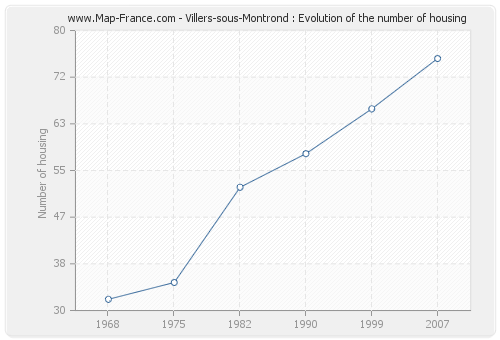 Villers-sous-Montrond : Evolution of the number of housing