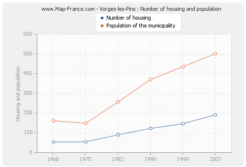 Vorges-les-Pins : Number of housing and population