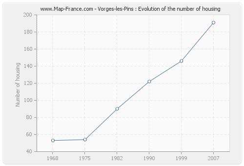 Vorges-les-Pins : Evolution of the number of housing
