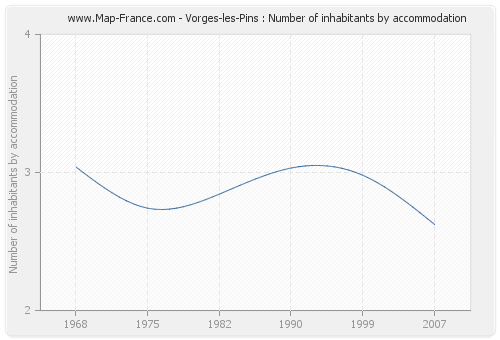 Vorges-les-Pins : Number of inhabitants by accommodation