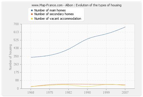 Albon : Evolution of the types of housing