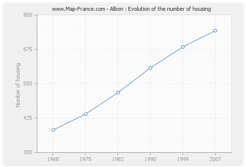 Albon : Evolution of the number of housing