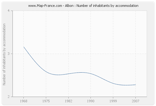 Albon : Number of inhabitants by accommodation