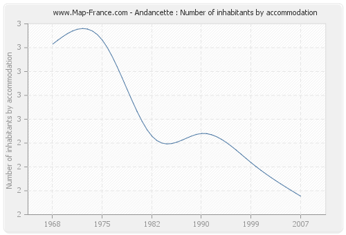 Andancette : Number of inhabitants by accommodation