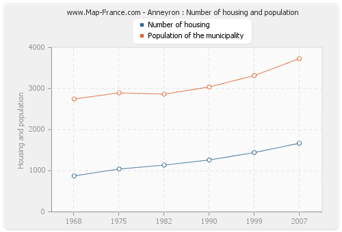 Anneyron : Number of housing and population