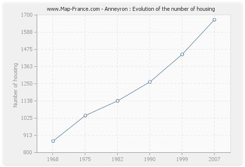 Anneyron : Evolution of the number of housing