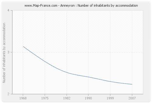 Anneyron : Number of inhabitants by accommodation