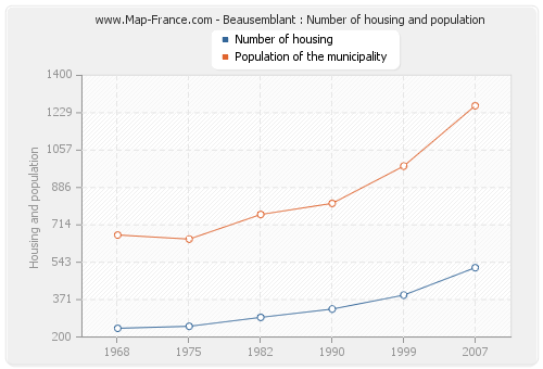 Beausemblant : Number of housing and population