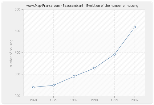 Beausemblant : Evolution of the number of housing