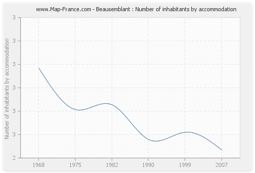 Beausemblant : Number of inhabitants by accommodation