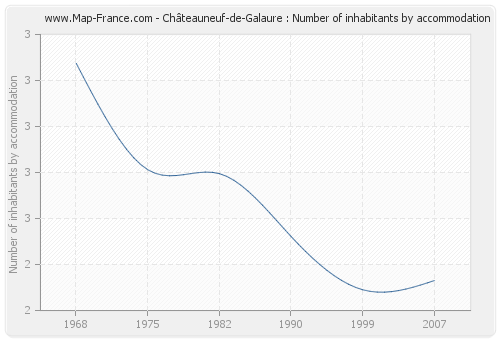 Châteauneuf-de-Galaure : Number of inhabitants by accommodation