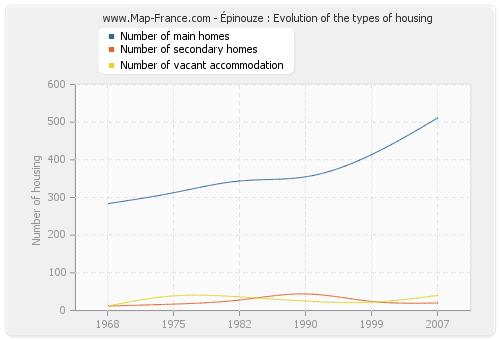 Épinouze : Evolution of the types of housing