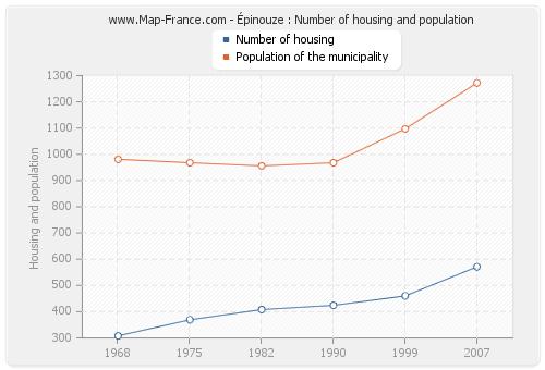Épinouze : Number of housing and population
