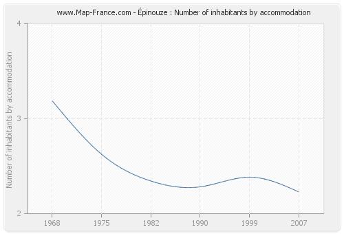 Épinouze : Number of inhabitants by accommodation
