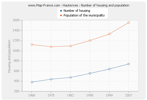 Hauterives : Number of housing and population