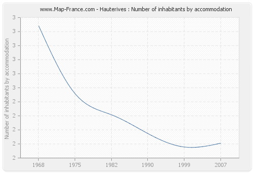 Hauterives : Number of inhabitants by accommodation