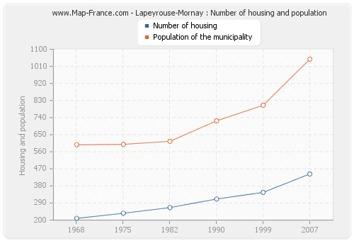 Lapeyrouse-Mornay : Number of housing and population
