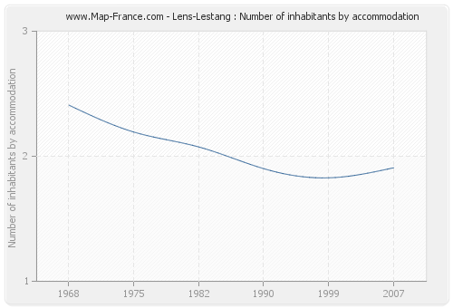 Lens-Lestang : Number of inhabitants by accommodation