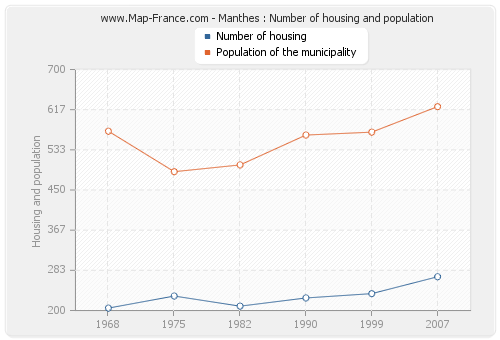 Manthes : Number of housing and population
