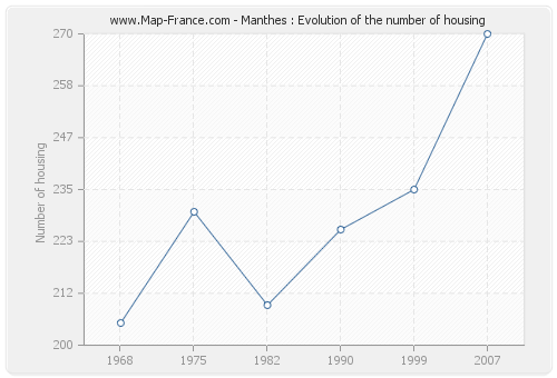 Manthes : Evolution of the number of housing