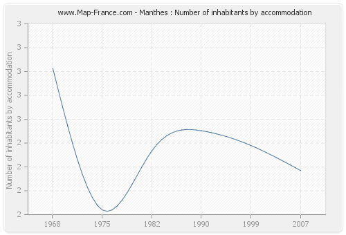 Manthes : Number of inhabitants by accommodation