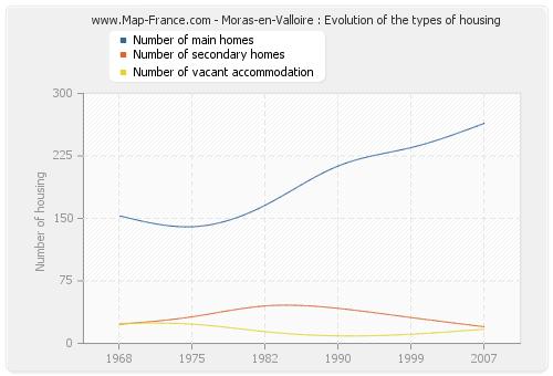 Moras-en-Valloire : Evolution of the types of housing