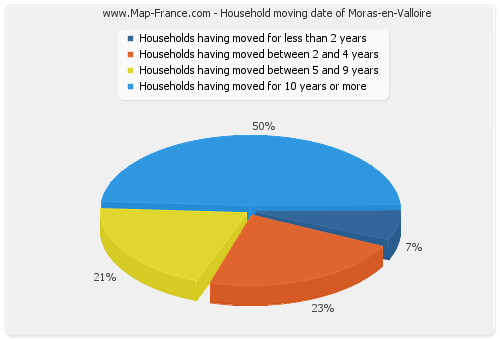 Household moving date of Moras-en-Valloire