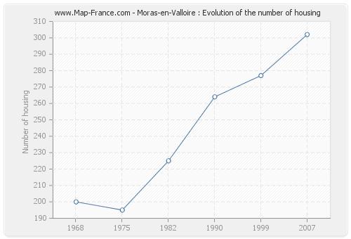 Moras-en-Valloire : Evolution of the number of housing