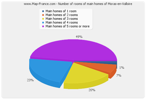 Number of rooms of main homes of Moras-en-Valloire