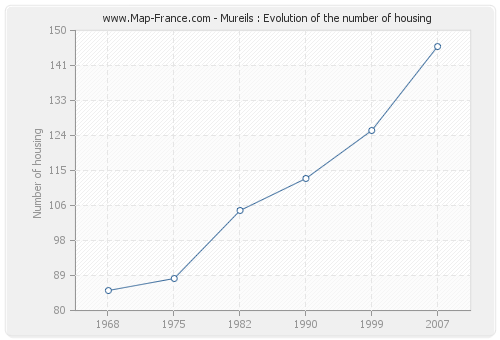 Mureils : Evolution of the number of housing