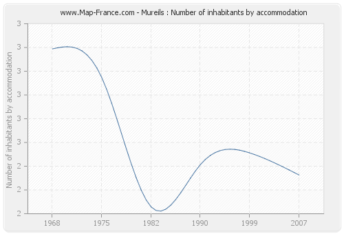 Mureils : Number of inhabitants by accommodation