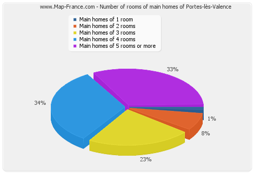 housing portes les valence accommodation statistics of. Black Bedroom Furniture Sets. Home Design Ideas